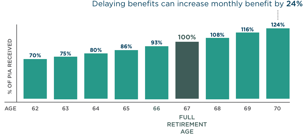 Delaying benefits can increase your monthly benefit by 24 percent. At age 62 your percent of PIA would be 70 percent. At age 63 your percent of PIA would be 75 percent. At age 64 your percent of PIA would be 80 percent. At age 65 your percent of PIA would be 86 percent. At age 66 your percent of PIA would be 93 percent. At age 67 your percent of PIA would be 100 percent. At age 68 your percent of PIA would be 108 percent. At age 69 your percent of PIA would be 116 percent. At age 70 your percent of PIA would be 124 percent.